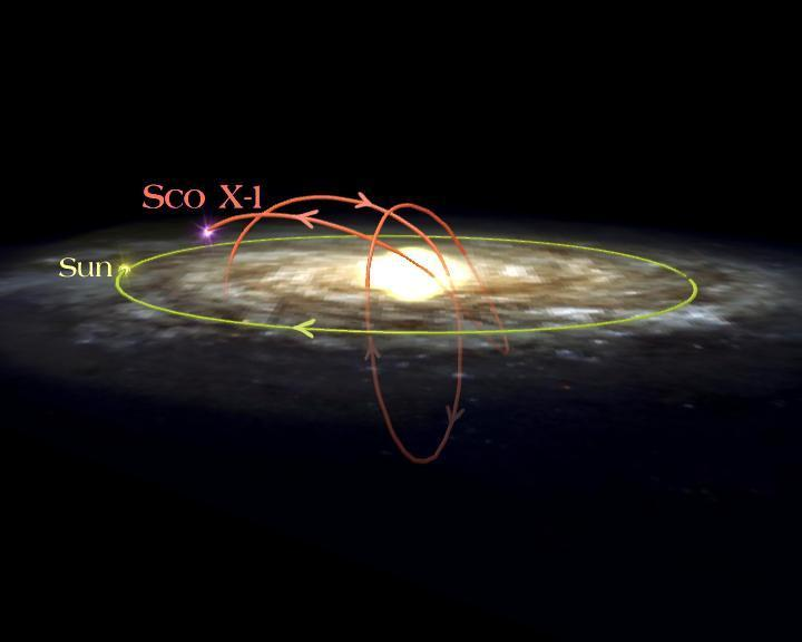 Graphic depicting the path of Sco X1