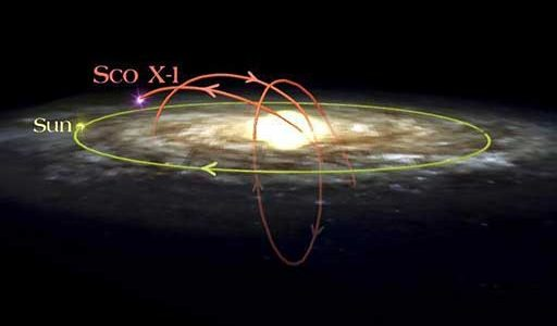 Path of Microquasar through the Milky Way Galaxy