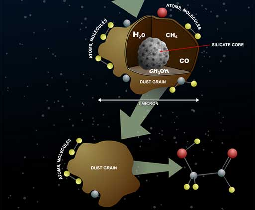 Infographic on complex molecule production in space