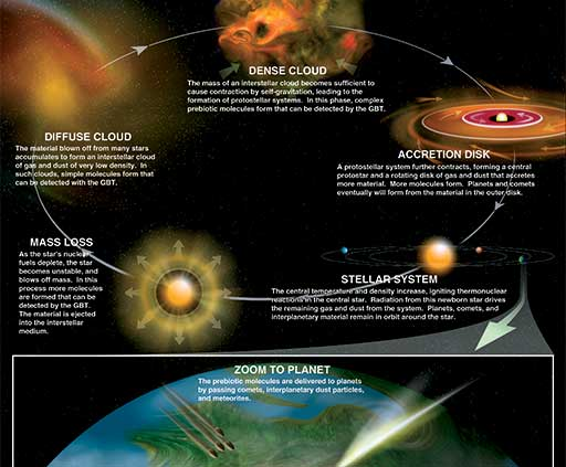 Graphic illustrating cosmic chemistry cycle