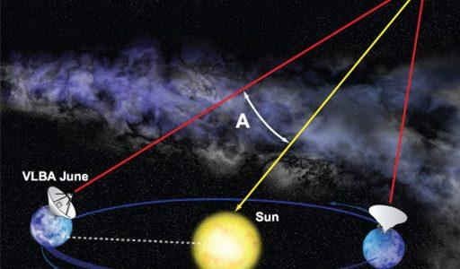 VLBA Yields Rich Scientific Payoffs