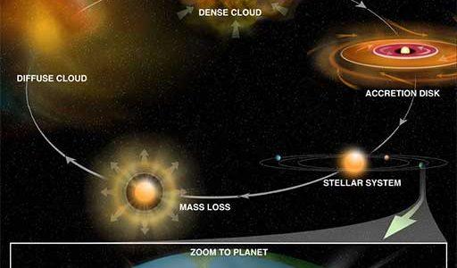Astronomers Unveiling Life's Cosmic Origins