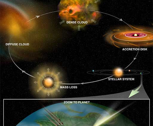 Star formation infographic
