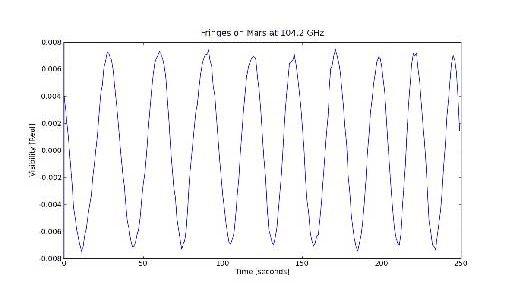 ALMA Telescope Makes Successful Antenna Link