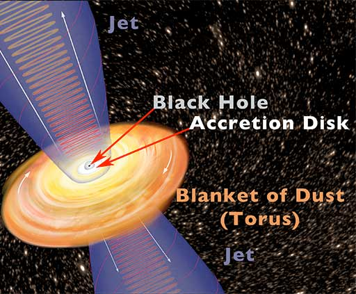 Artist's model of the quasar inside of a young, active galaxy.