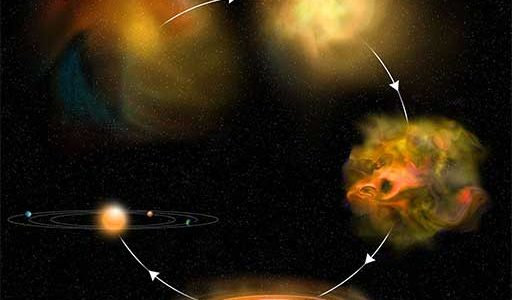Infographic for star formation