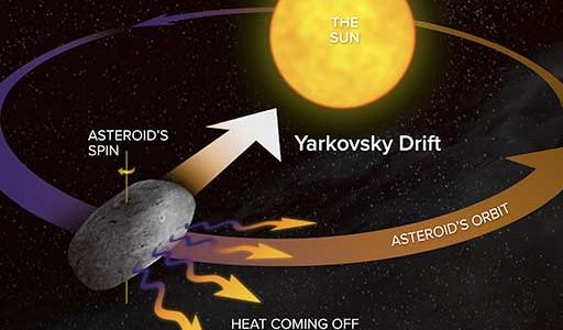 Graphic illustrating the Yarkovsky Effect