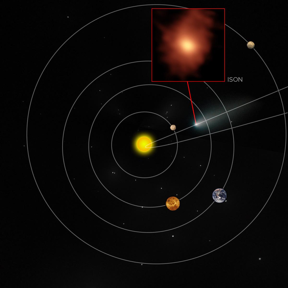 Keplerian rotation