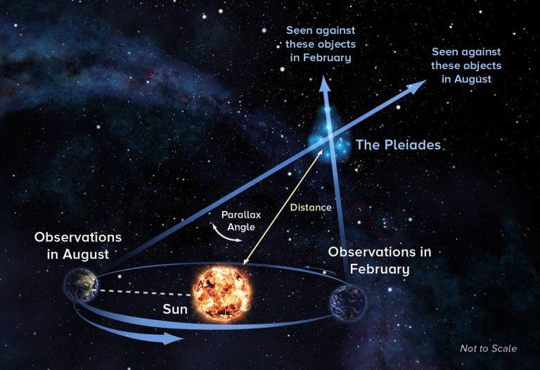Graphic illustrating parallax technique
