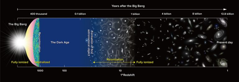Timeline of major milestones in the evolution of the Universe since the Big Bang