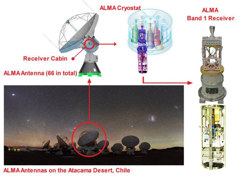 (Bottom left) ALMA telescopes located in the Atacama desert in Chile, (Top left) Receivers are installed in the back of the antenna, (Top middle) ALMA cryostat for ten receiver cold cartridges, (Right) The ALMA Band 1 receiver, including the cold cartridge assembly and warm receiver assembly.