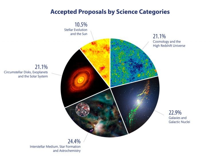 Pie chart of ALMA Cycle 4 accepted proposals by science category