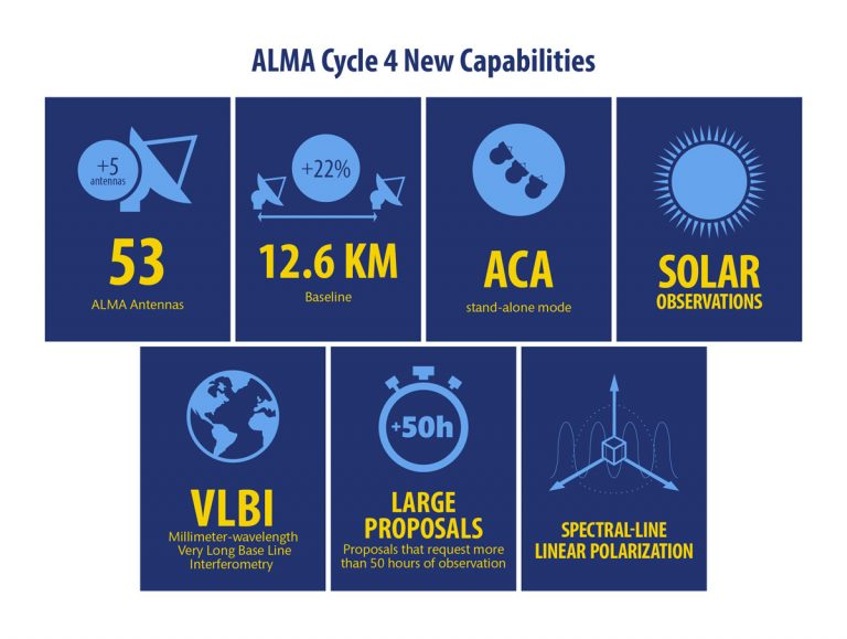 Graphic of ALMA Cycle 4 capabilities
