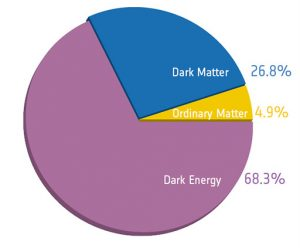 Dark matter makes up a larger portion of the Universe than the matter we know and detect around us.