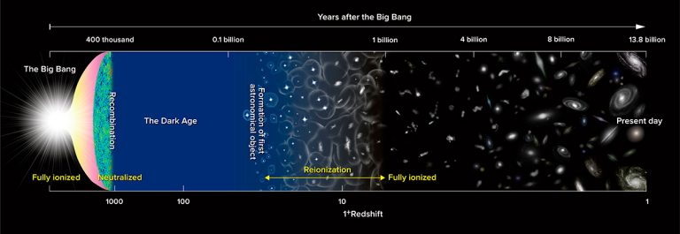 Diagram depicting the major milestones in the evolution of the Universe since the Big Bang