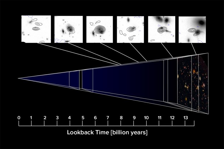 Image looking back through cosmic time in the Hubble Ultra Deep Field
