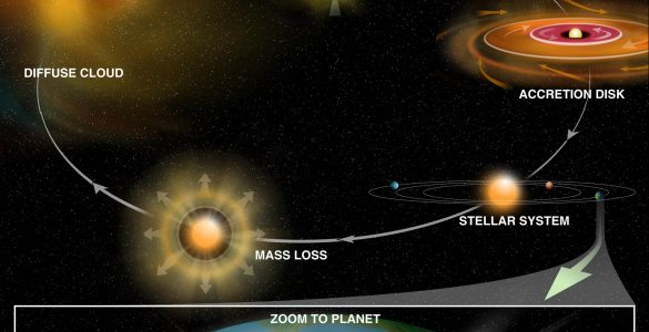 Illustration of the life cycle of massive stars.