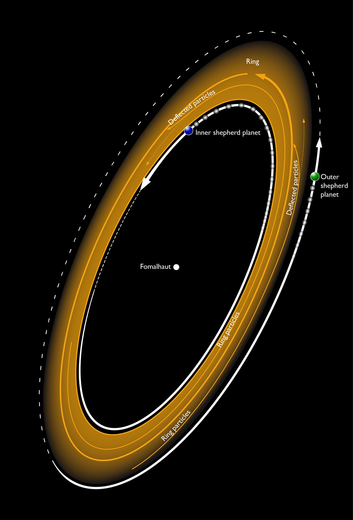 Illustration of a ring formed by planets around nearby star Fomalhaut.