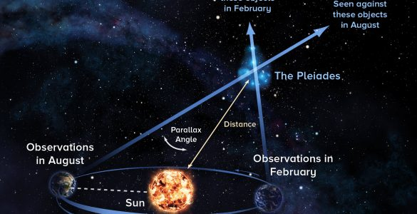 Diagram of the parallax technique, showing the Earth in different positions with respect to the sun at different times of years, and the subsequently different place on the sky that the Pleiades appears.