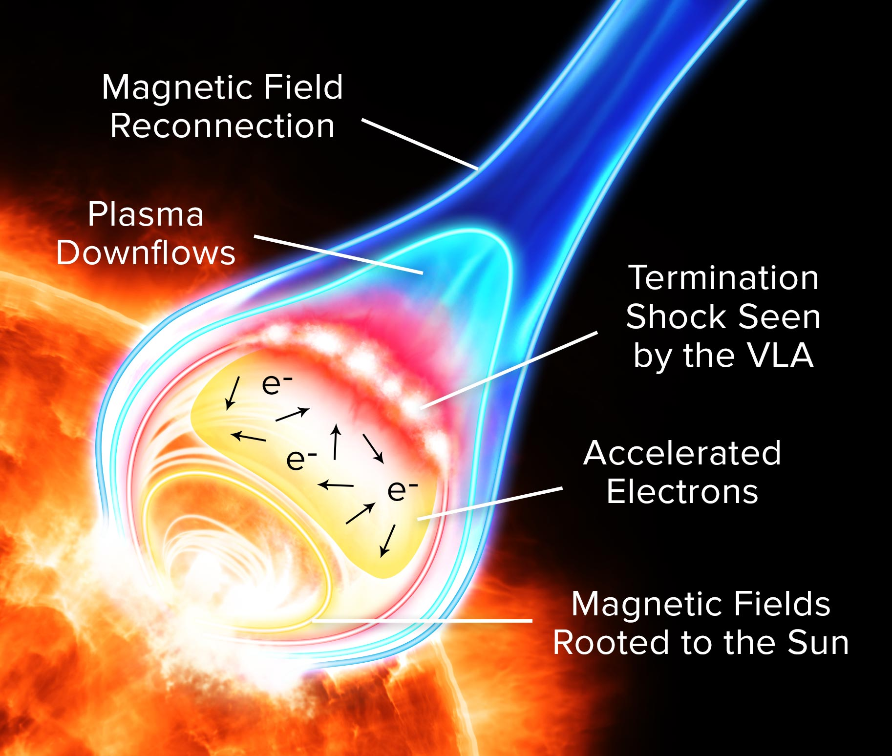A termination shock is depicted between plasmas downflows and a field of accelerated electrons in this diagram of particle acceleration in a solar flare.