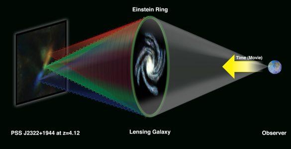Infographic on gravitational lensing