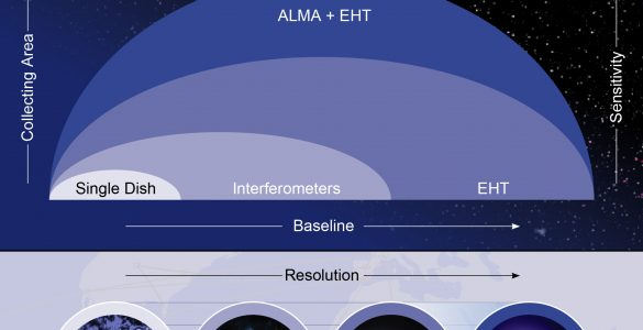 Tracing the Image of a Black Hole – EHT and ALMA