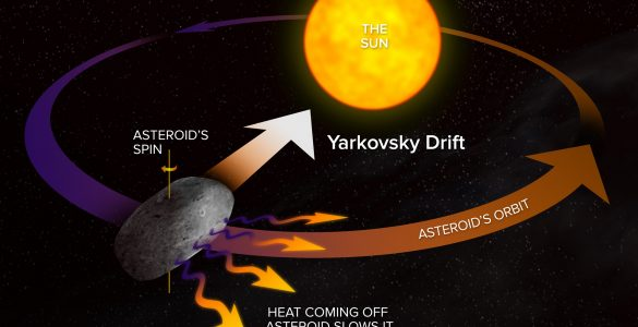 Infographic of Yarkovsky Effect