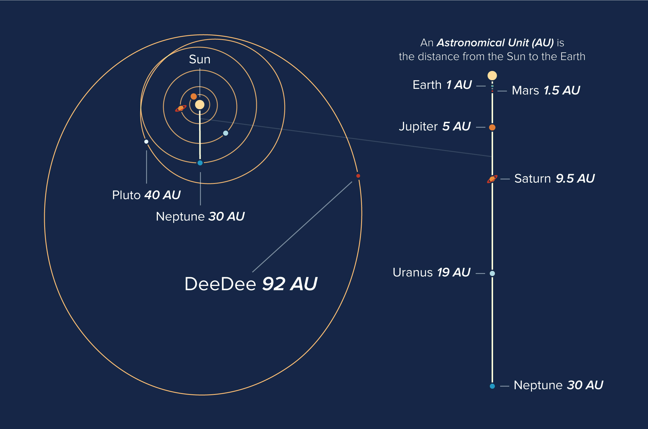 Orbits of objects in our solar system, showing the location of the planetary body 'DeeDee'.