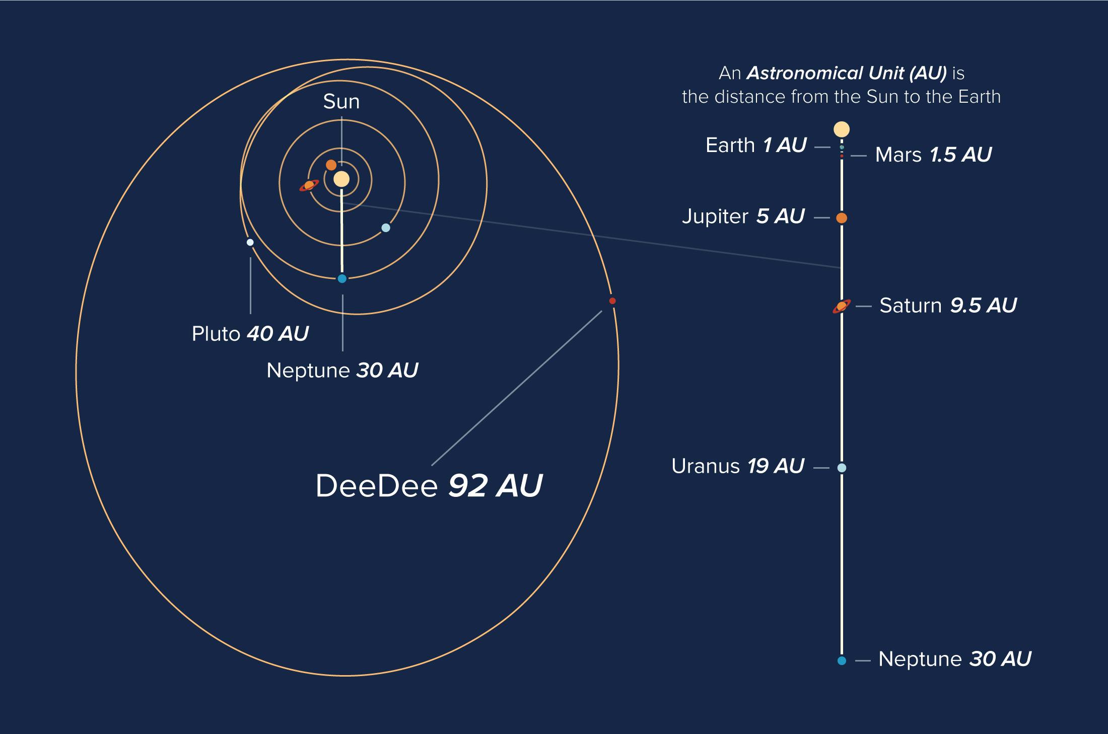 Risultati immagini per Dee Dee, alma telescope