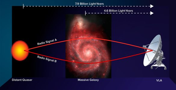 Gravitational lens diagram