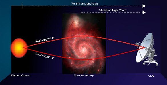 Gravitational lens diagram