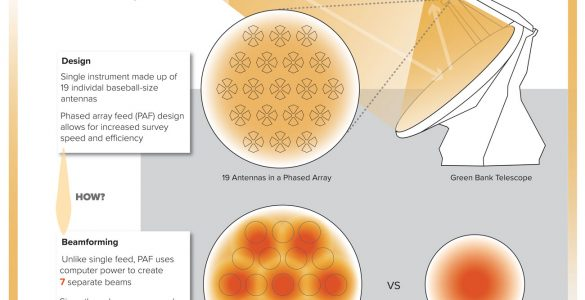 Infographic on the Phased Array Feed