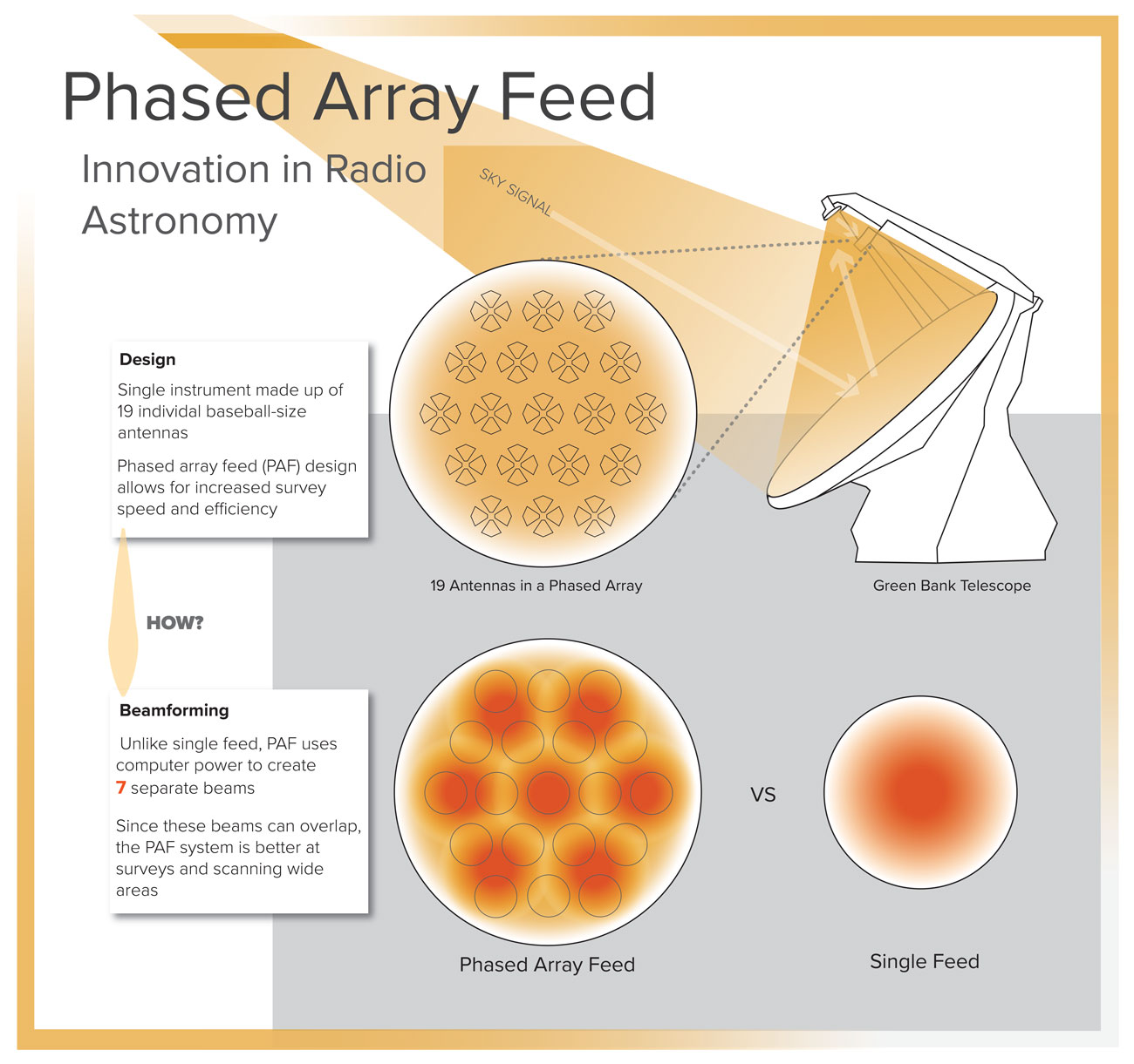 Innovation Advances 'Phased Array Feed' Imaging System