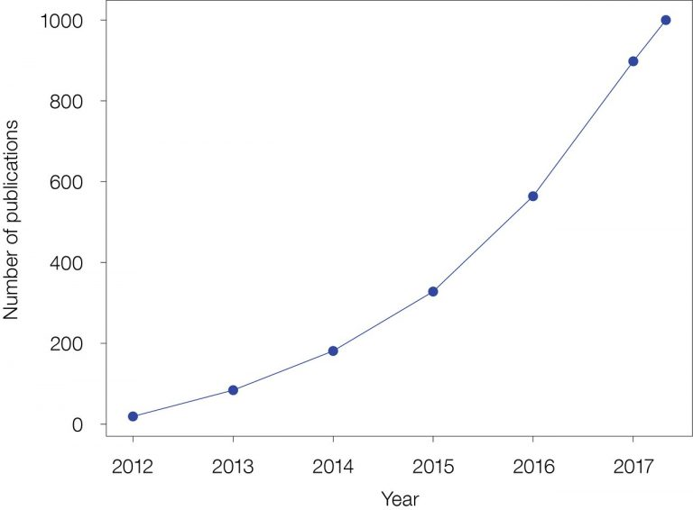 Chart showing Number of ALMA papers vs Year