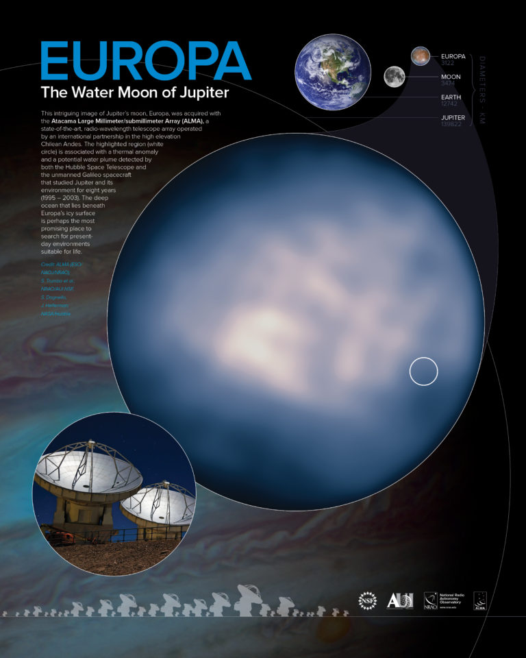 Downloadable poster of an earlier ALMA observation of Europa