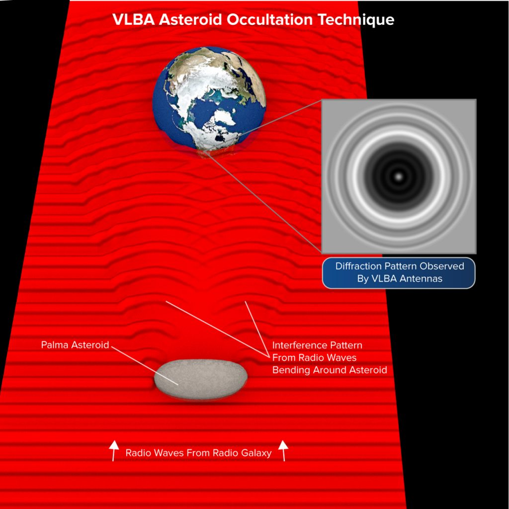 Asteroid occultation illustration