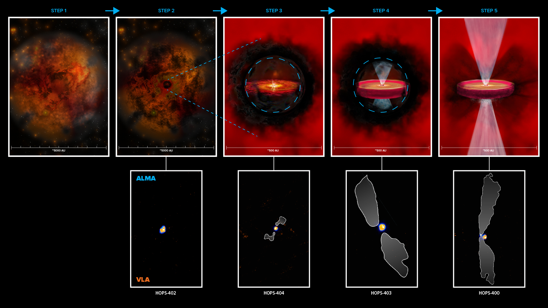 The formation of protostars