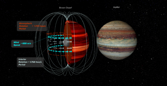 NRAO Highlights: The Very Large Array Measures the Wind Speed of a Brown Dwarf