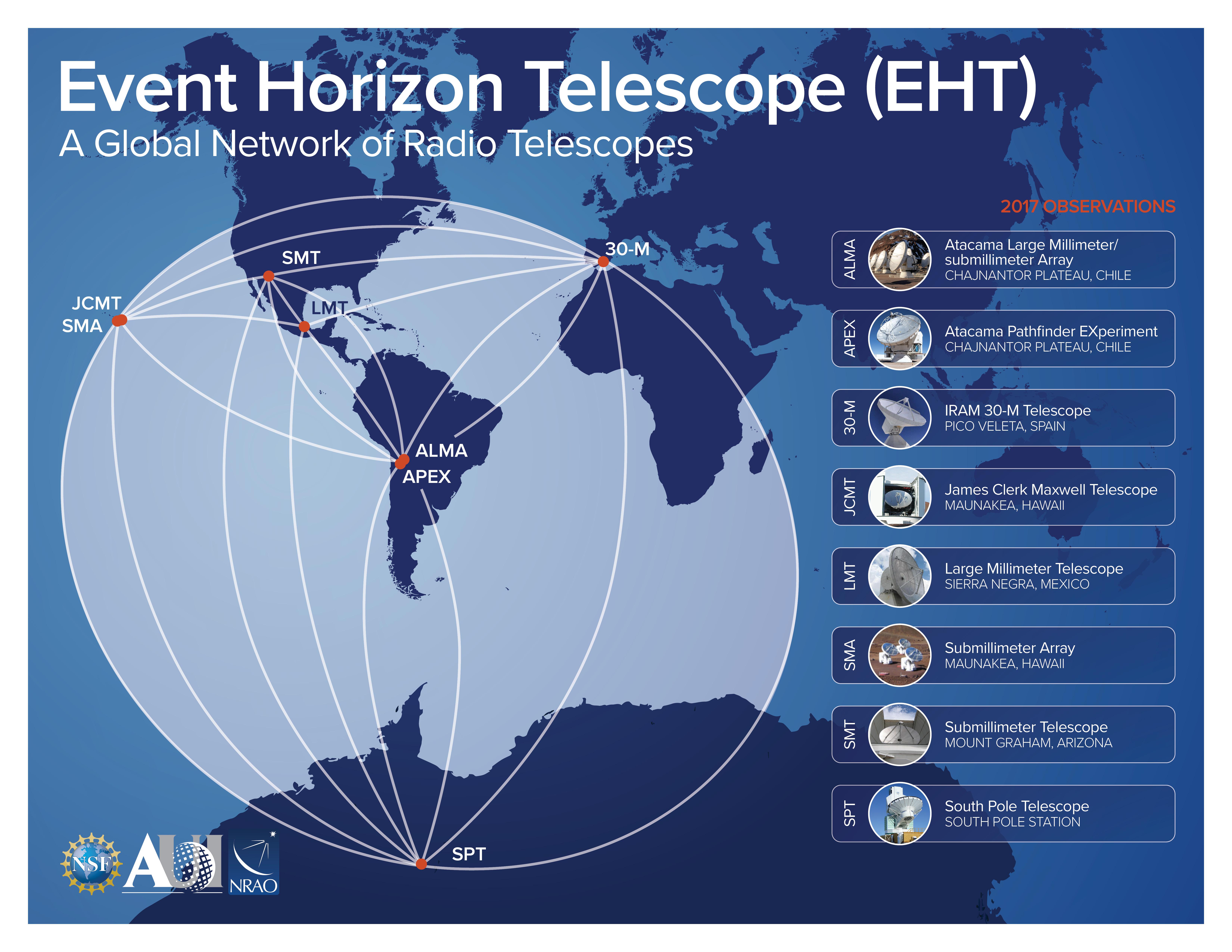 The Event Horizon Telescope – A Global Network of Radio Telescopes