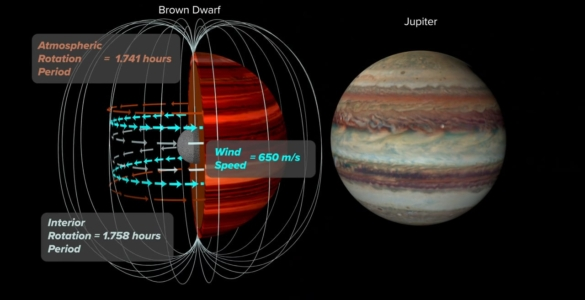 Animation: Measuring a Brown Dwarf's Wind Speed