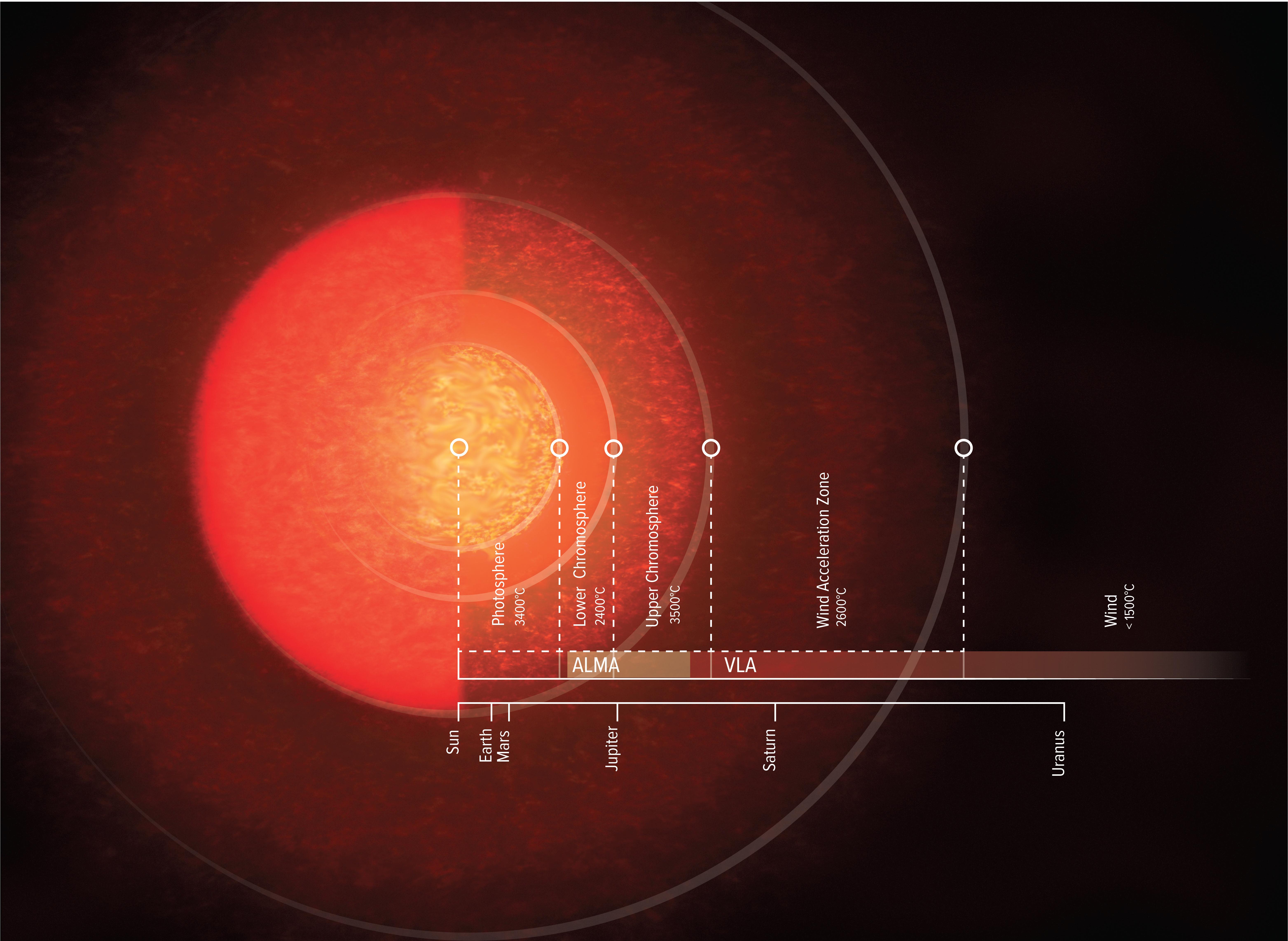 Artist illustration of Antares' Atmosphere