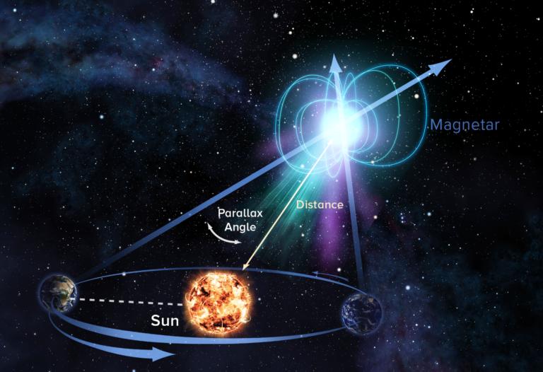 První přesně změřená vzdálenost magnetaru může vědce přiblížit k rozluštění původu tajemných signálů FRB