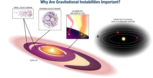 Why Are Gravitational Instabilities Important?